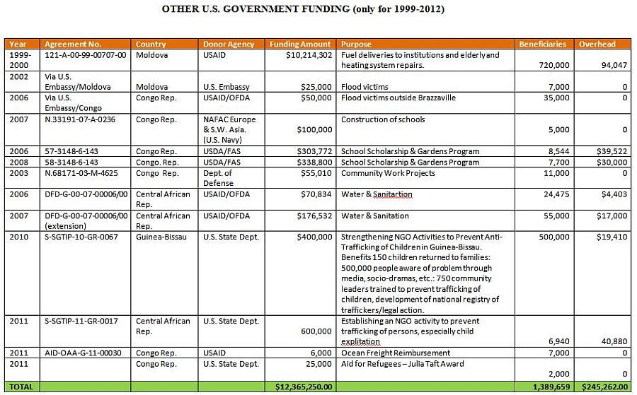 Other US Government Funding