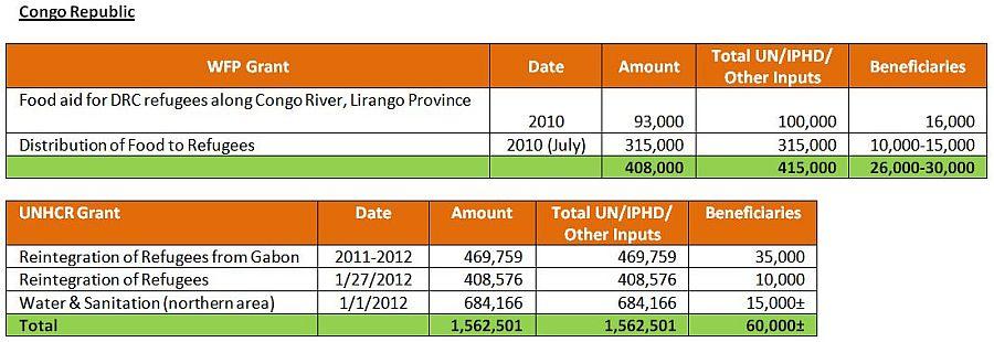 UN Programs Congo